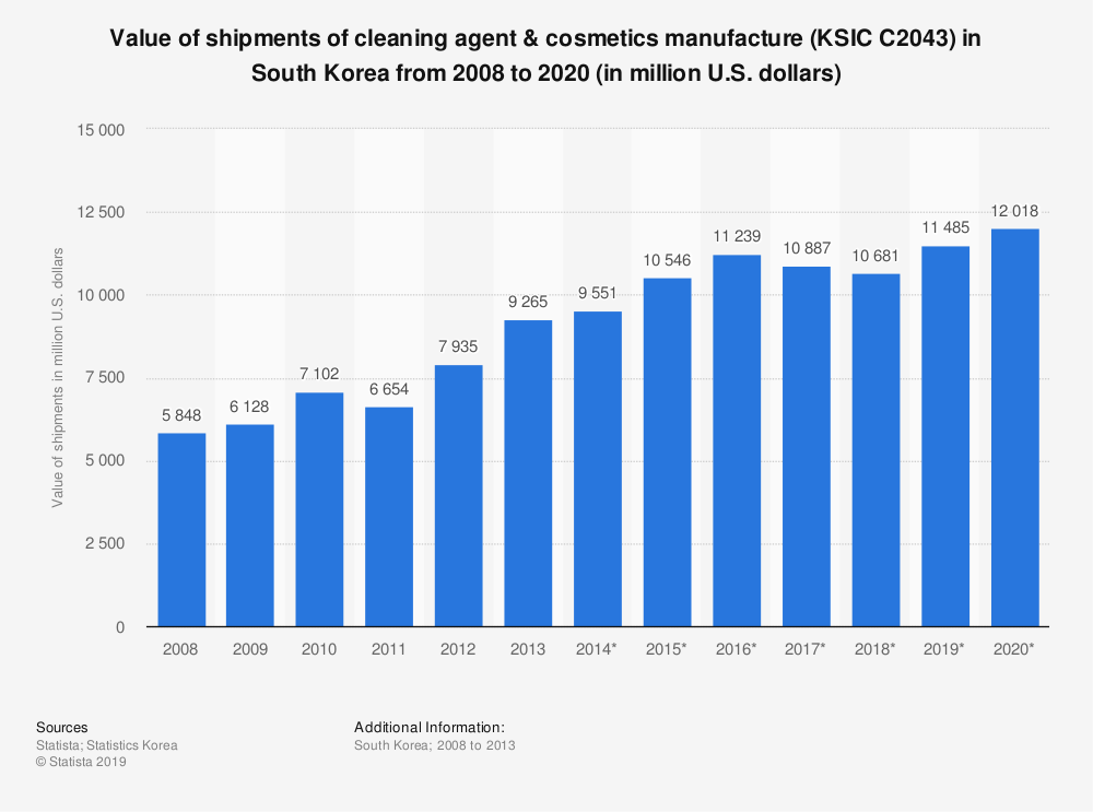 Statistic: Value of shipments of cleaning agent & cosmetics manufacture (KSIC C2043) in South Korea from 2008 to 2020 (in million U.S. dollars) | Statista