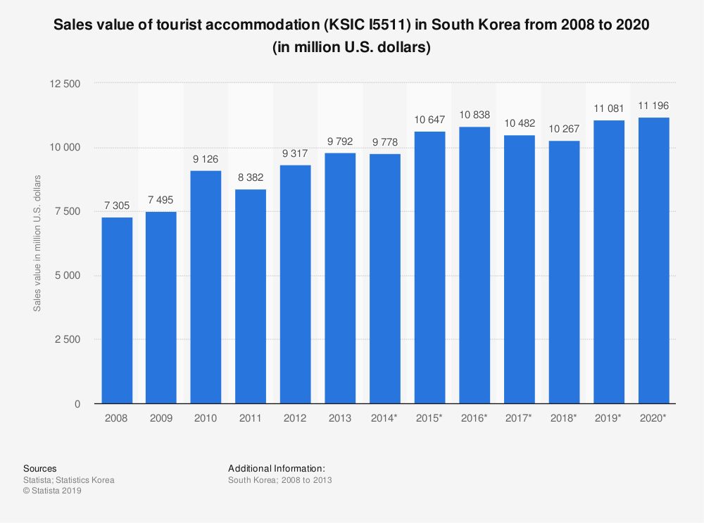 Statistic: Sales value of tourist accommodation (KSIC I5511) in South Korea from 2008 to 2020 (in million U.S. dollars) | Statista
