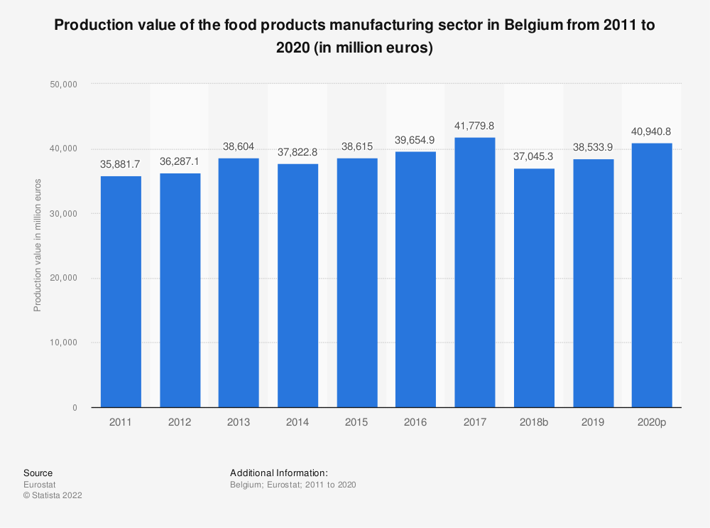 Statistic: Production value of the food products manufacturing sector in Belgium from 2008 to 2015 (in million euros) | Statista