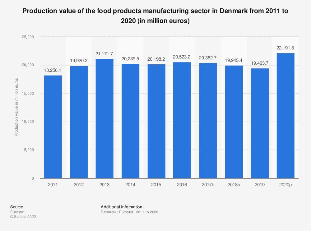 Statistic: Production value of the food products manufacturing sector in Denmark from 2008 to 2015 (in million euros)   Statista
