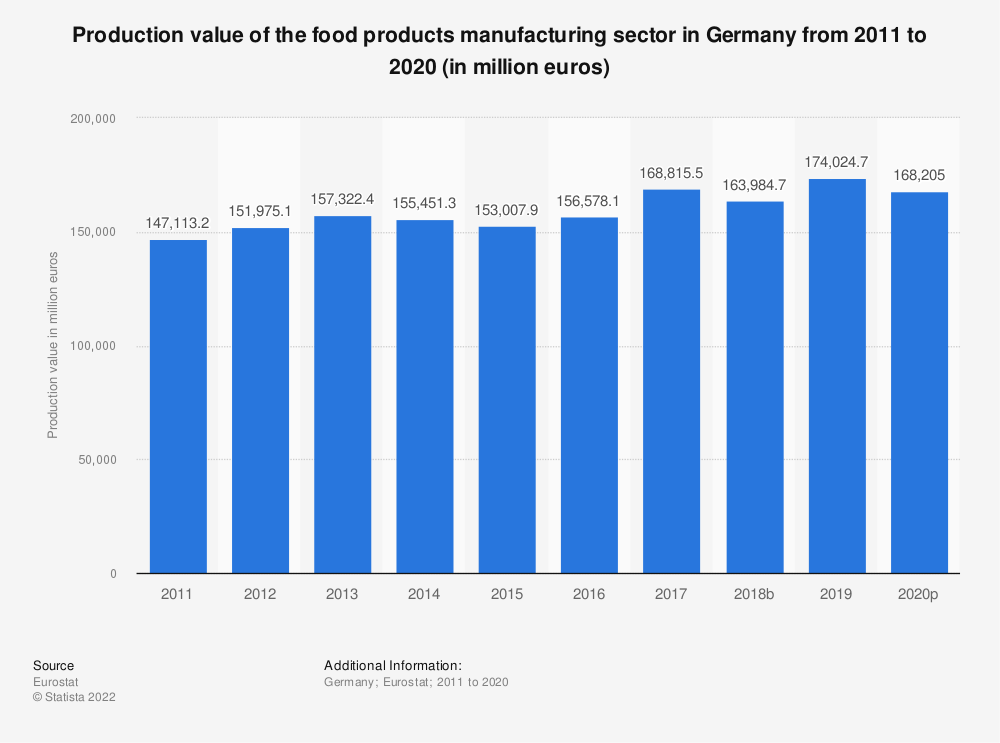 Statistic: Production value of the food products manufacturing sector in Germany from 2008 to 2015 (in million euros) | Statista