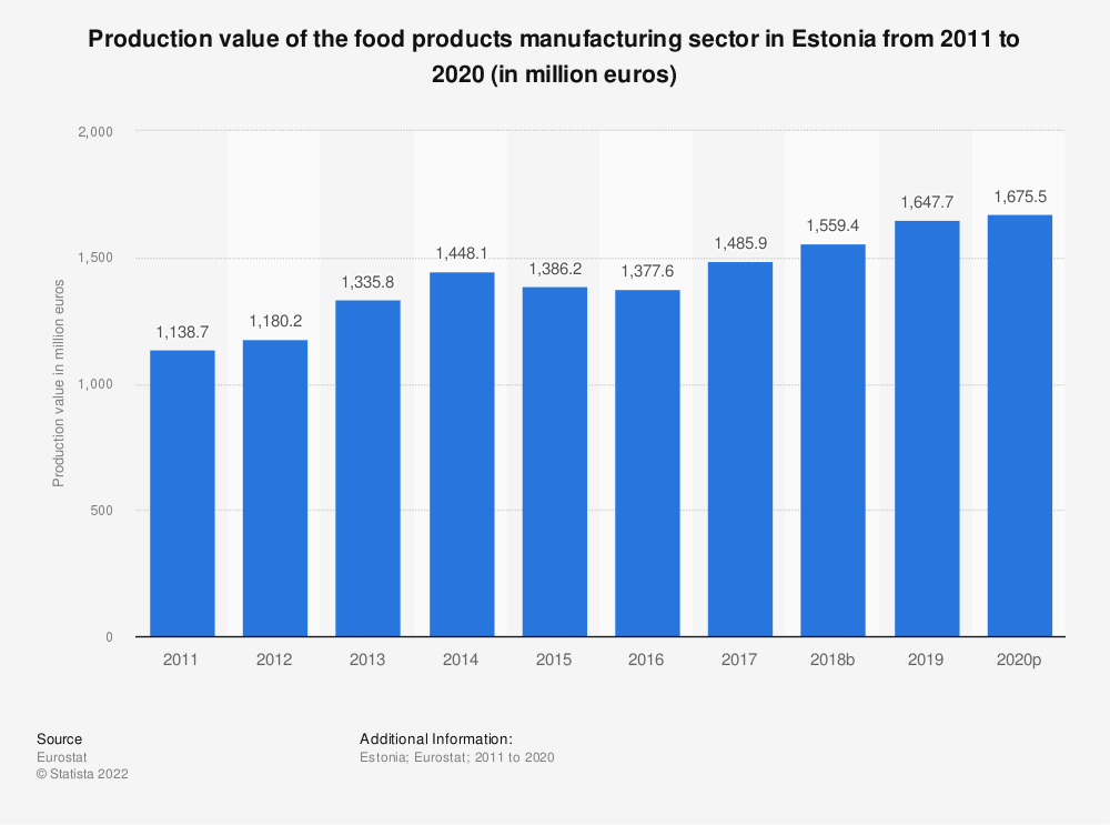 Statistic: Production value of the food products manufacturing sector in Estonia from 2008 to 2015 (in million euros) | Statista