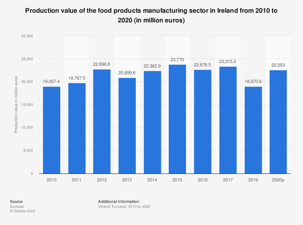 Statistic: Production value of the food products manufacturing sector in Ireland from 2008 to 2015 (in million euros) | Statista