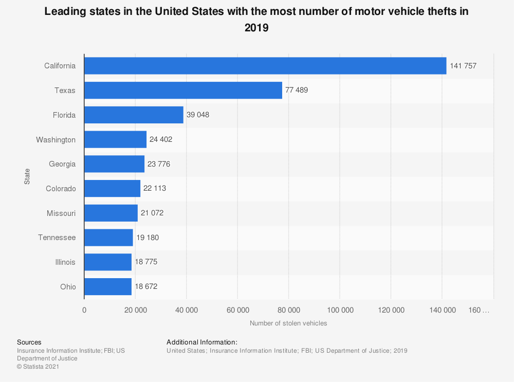 Statistic: Top ten states in the U.S. with the most number of motor vehicle thefts in 2017 | Statista