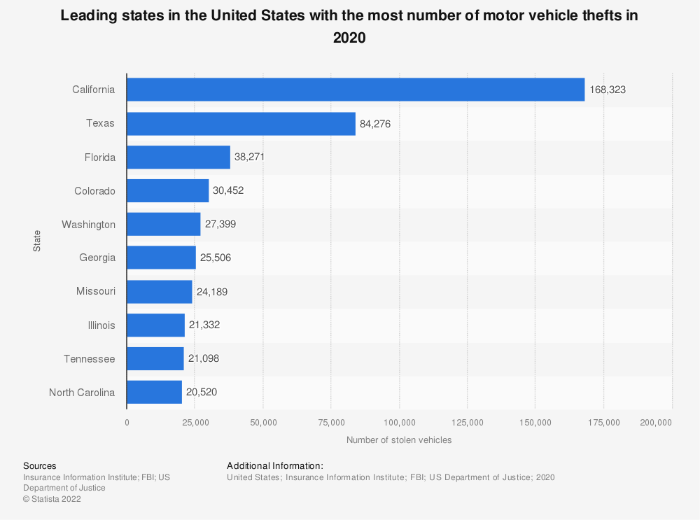Statistic: Leading states in the United States with the most number of motor vehicle thefts in 2019 | Statista