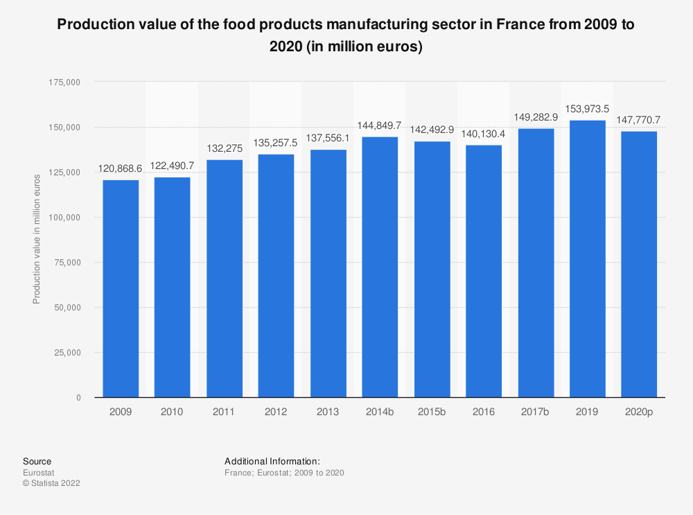 Statistic: Production value of the food products manufacturing sector in France from 2008 to 2015 (in million euros) | Statista
