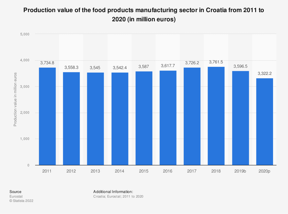 Statistic: Production value of the food products manufacturing sector in Croatia from 2008 to 2015 (in million euros) | Statista