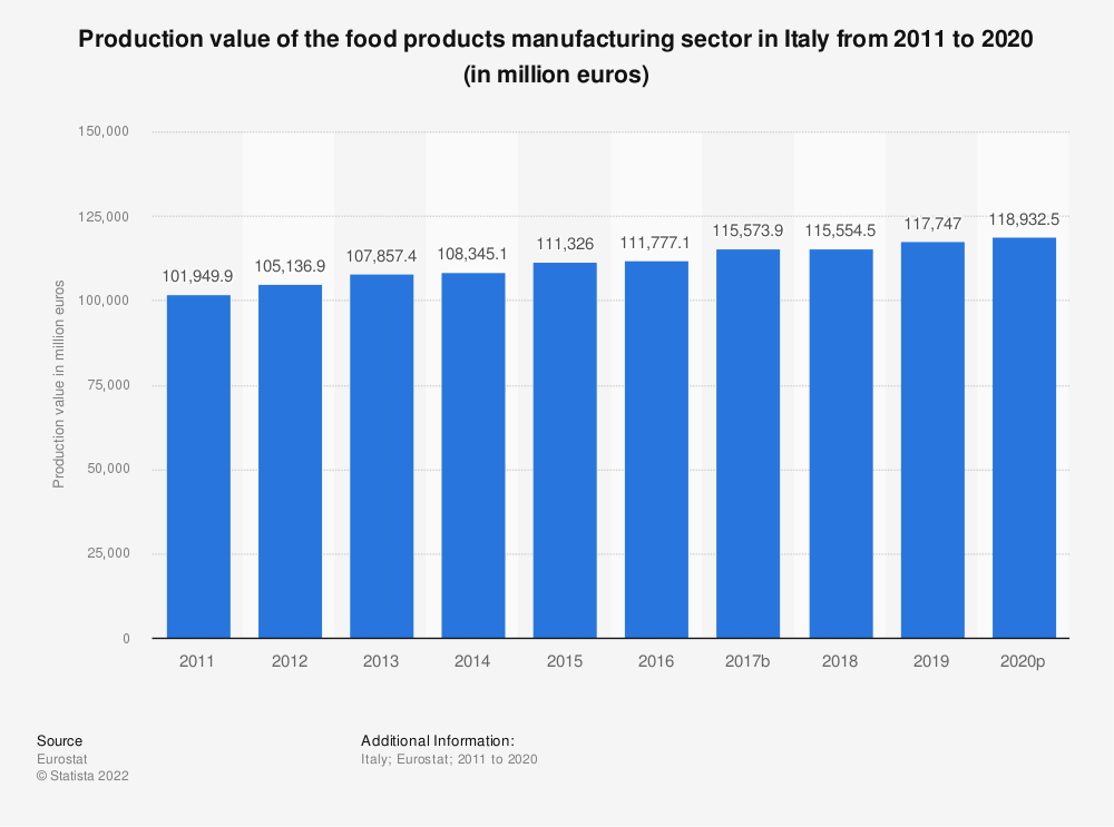 Statistic: Production value of the food products manufacturing sector in Italy from 2008 to 2015 (in million euros) | Statista