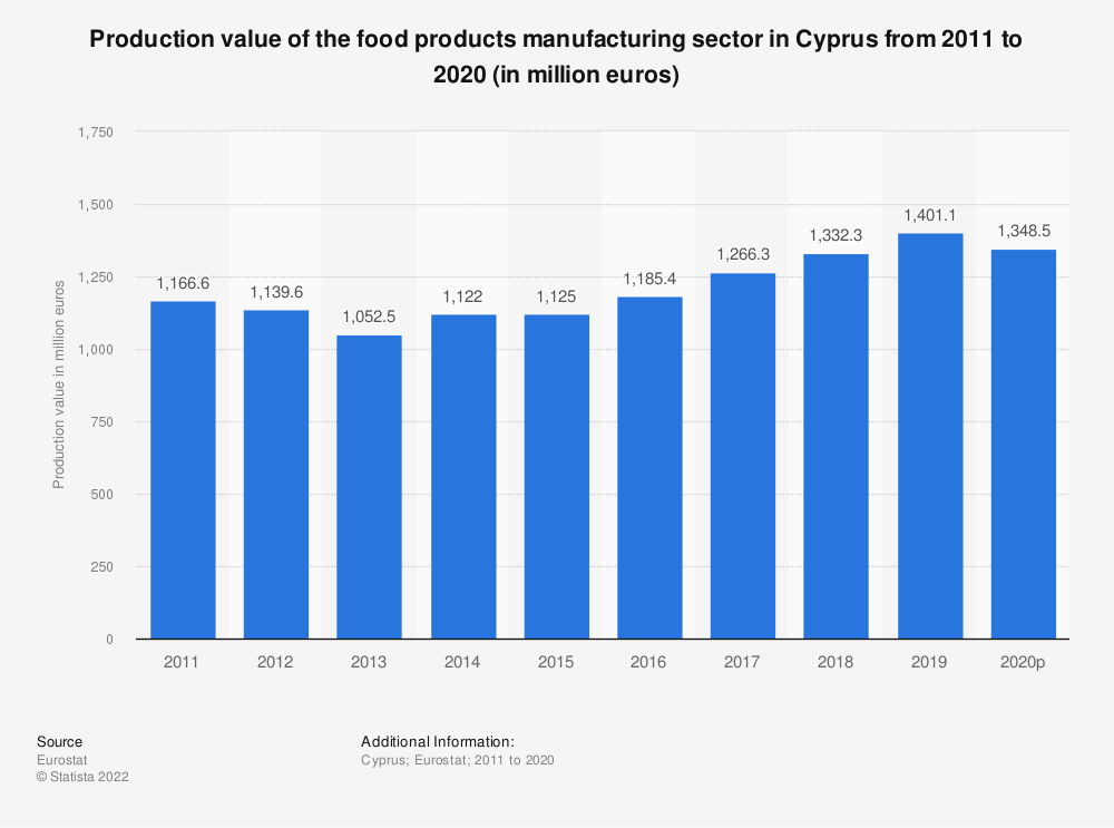 Statistic: Production value of the food products manufacturing sector in Cyprus from 2008 to 2015 (in million euros) | Statista