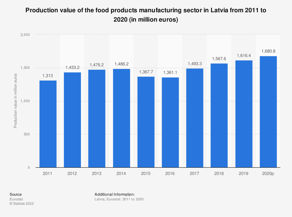 Statistic: Production value of the food products manufacturing sector in Latvia from 2008 to 2015 (in million euros) | Statista
