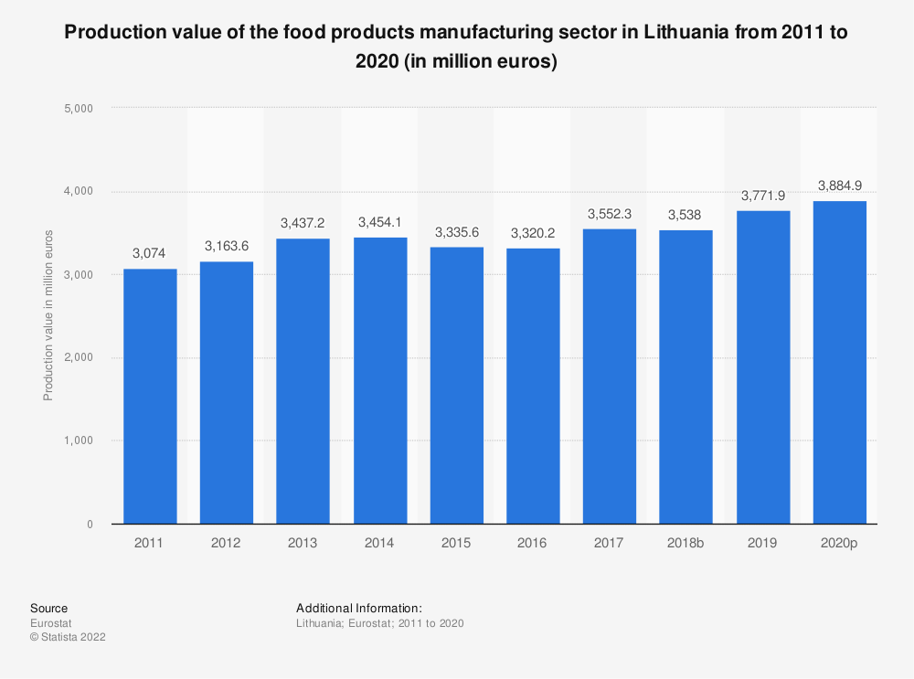 Statistic: Production value of the food products manufacturing sector in Lithuania from 2008 to 2015 (in million euros) | Statista