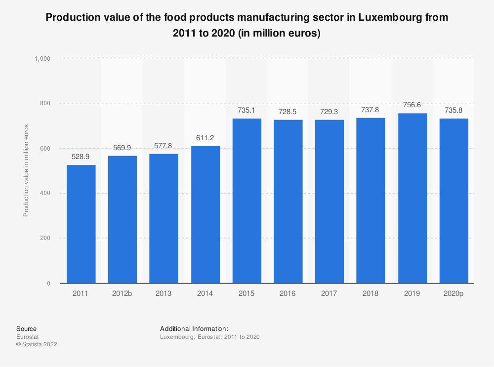 Statistic: Production value of the food products manufacturing sector in Luxembourg from 2009 to 2015 (in million euros) | Statista