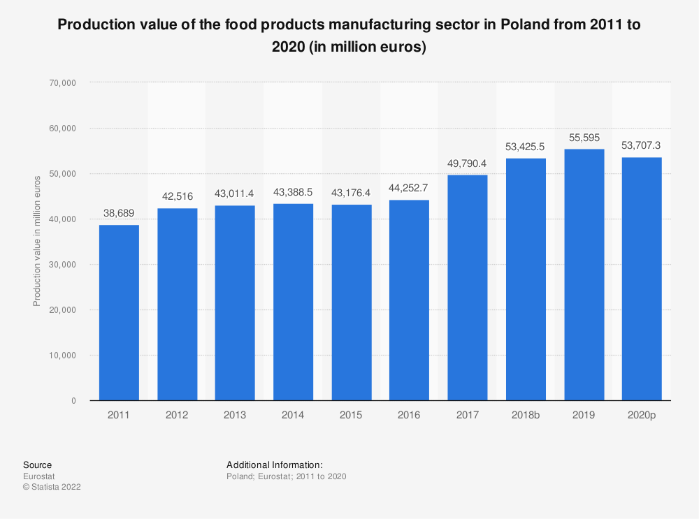 Statistic: Production value of the food products manufacturing sector in Poland from 2008 to 2015 (in million euros) | Statista