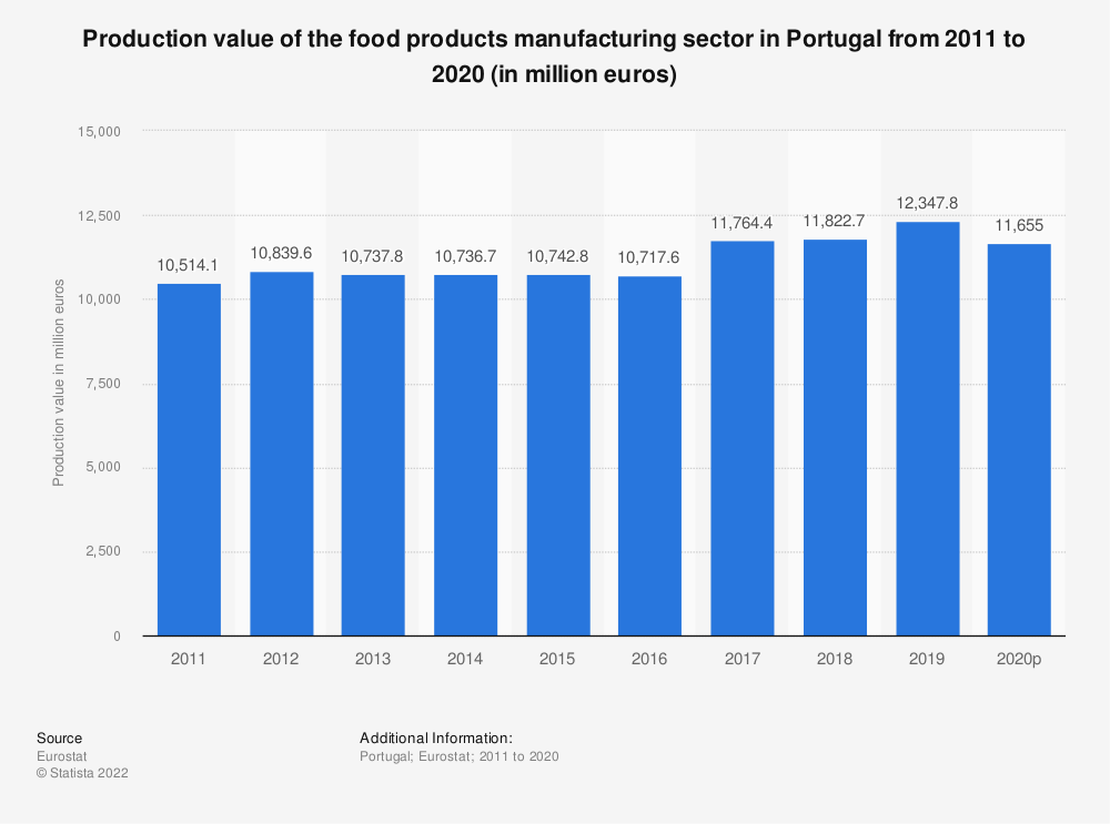 Statistic: Production value of the food products manufacturing sector in Portugal from 2008 to 2015 (in million euros) | Statista