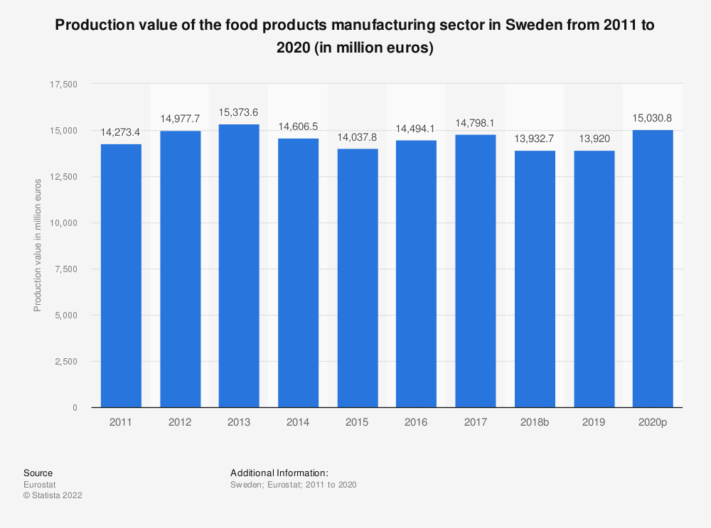 Statistic: Production value of the food products manufacturing sector in Sweden from 2008 to 2015 (in million euros) | Statista