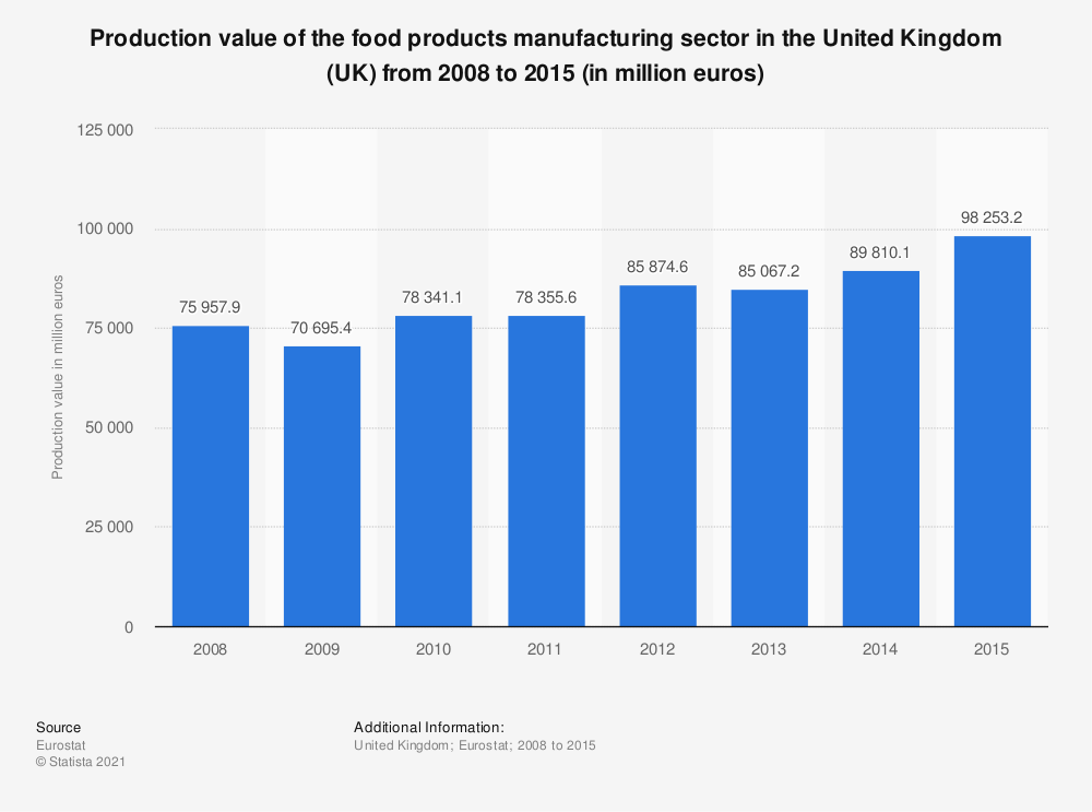 Statistic: Production value of the food products manufacturing sector in the United Kingdom (UK) from 2008 to 2015 (in million euros) | Statista