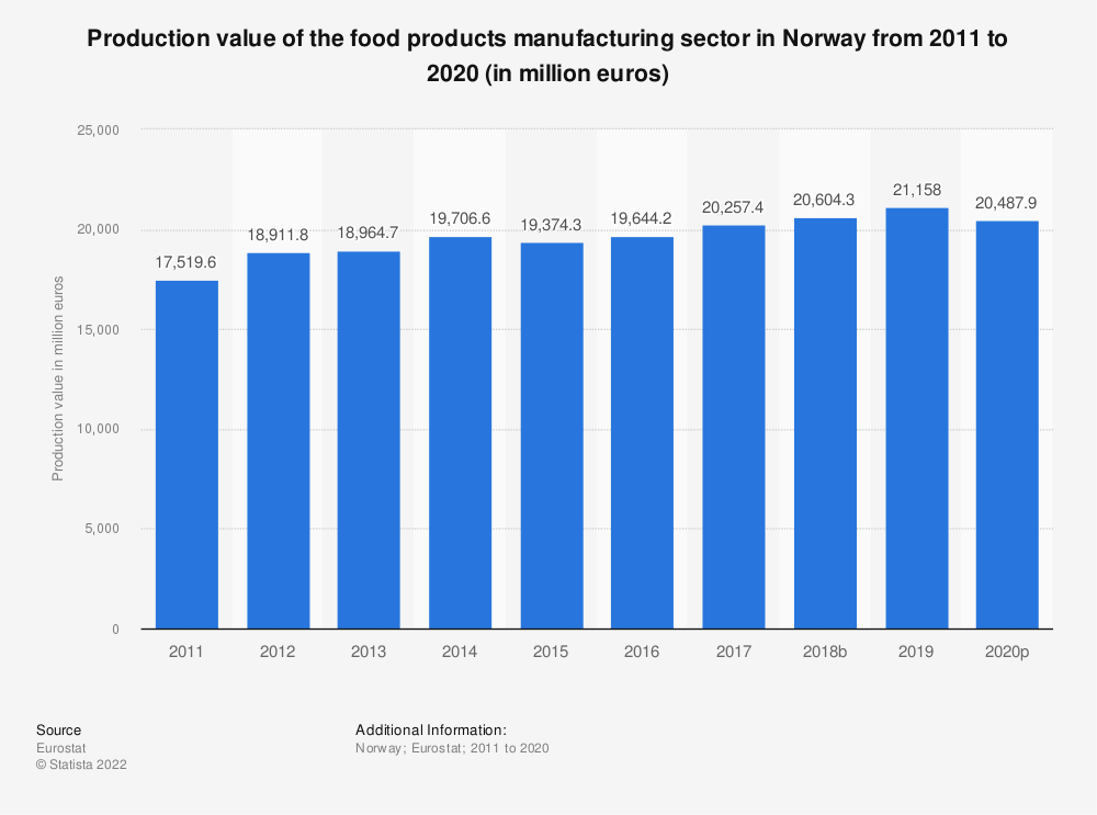 Statistic: Production value of the food products manufacturing sector in Norway from 2008 to 2015 (in million euros) | Statista