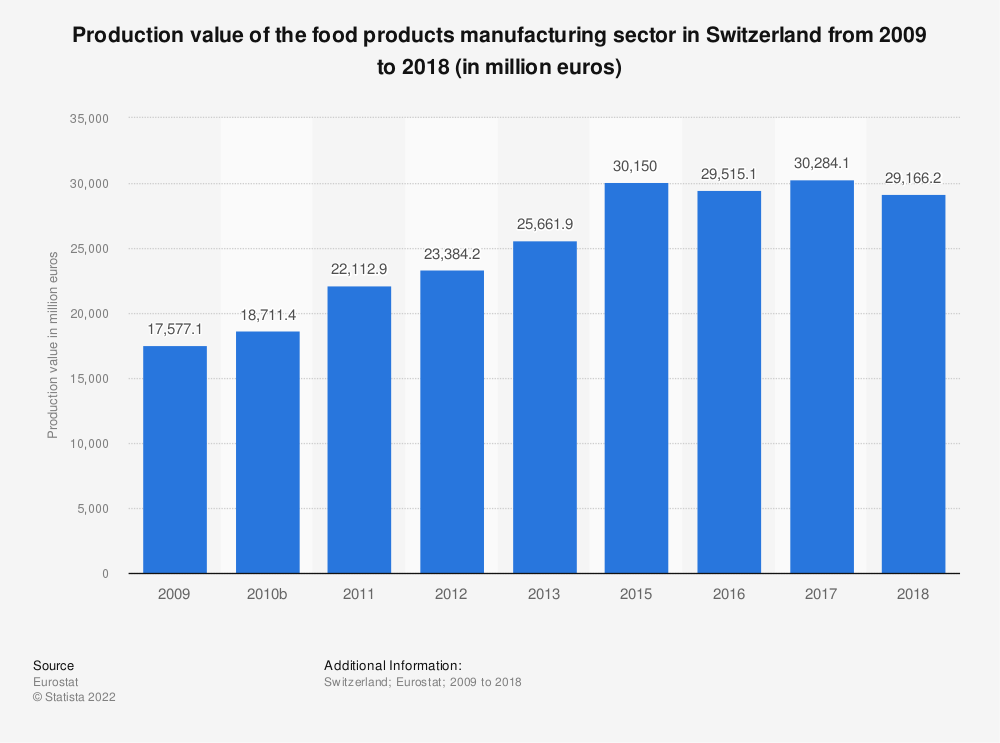 Statistic: Production value of the food products manufacturing sector in Switzerland from 2009 to 2015 (in million euros) | Statista