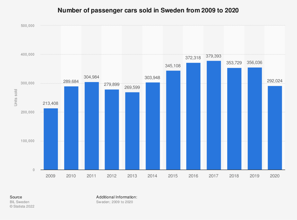 Statistic: Number of passenger cars sold in Sweden from 2009 to 2019 | Statista