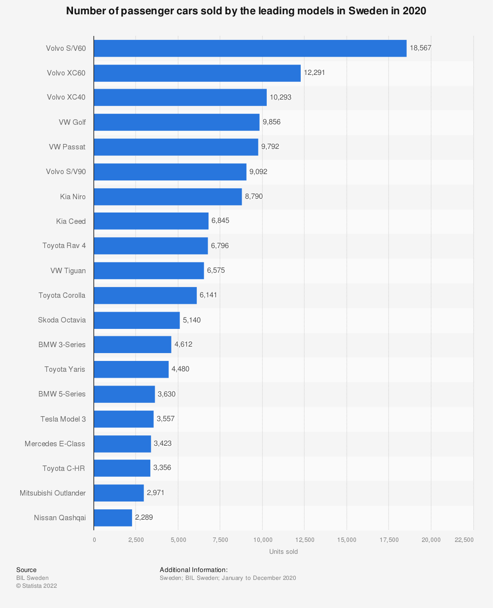 Statistic: Number of passenger cars sold by the leading models in Sweden in 2018   Statista