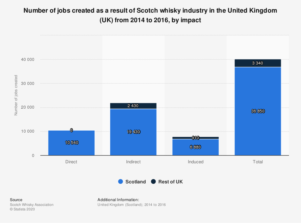 Statistic: Number of jobs created as a result of Scotch whisky industry in the United Kingdom (UK) from 2014 to 2016, by impact | Statista