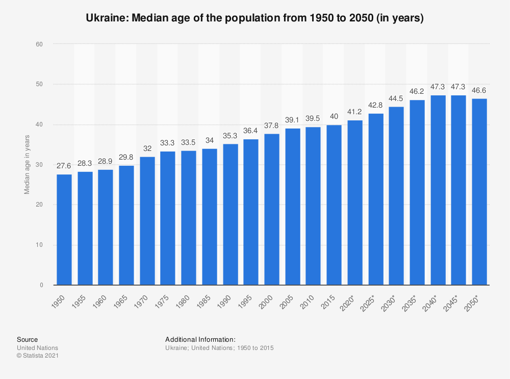 Statistic: Ukraine: Median age of the population from 1950 to 2050 (in years) | Statista