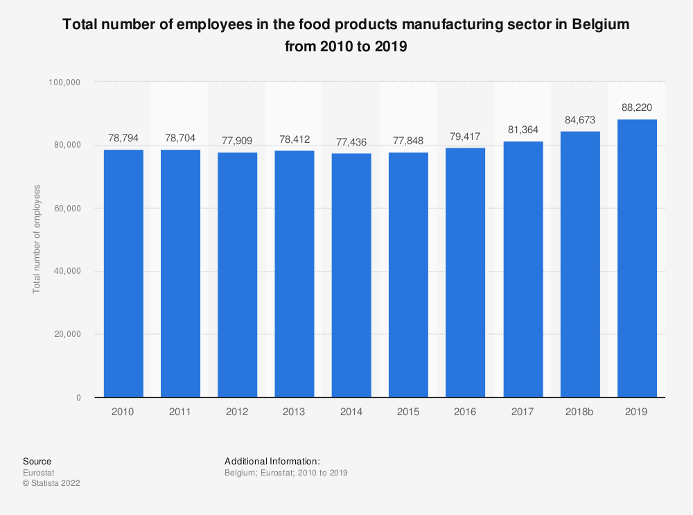 Statistic: Total number of employees in the food products manufacturing sector in Belgium from 2008 to 2015 | Statista