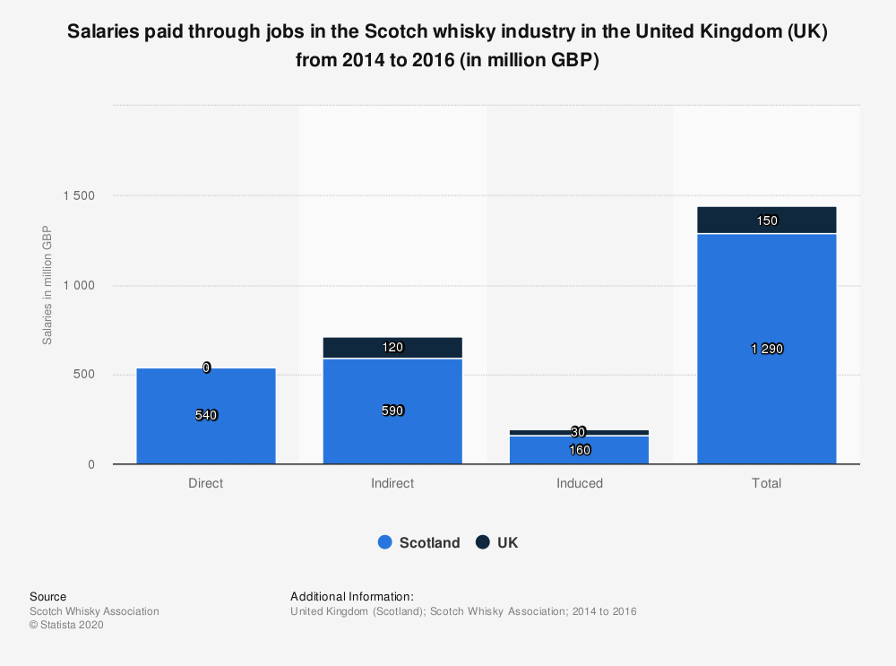 Statistic: Salaries paid through jobs in the Scotch whisky industry in the United Kingdom (UK) from 2014 to 2016 (in million GBP) | Statista
