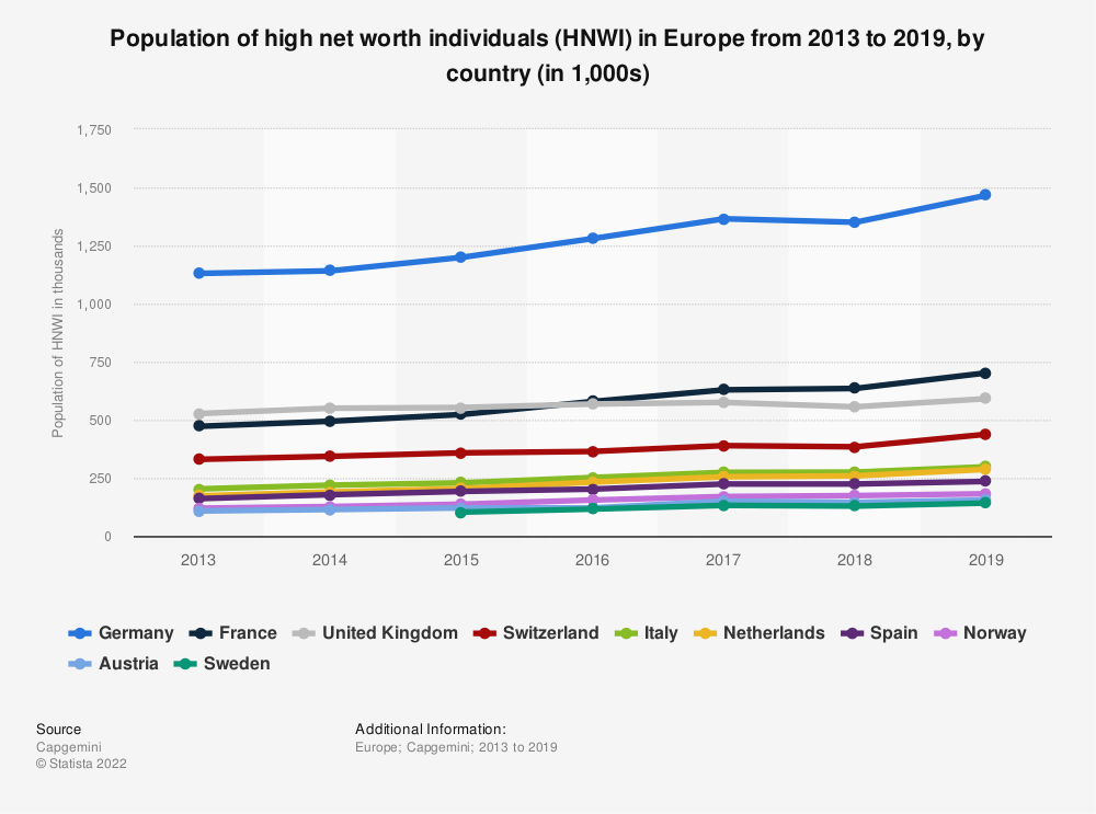 Statistic: Population of high net worth individuals in Europe from 2013 to 2018, by country (in 1,000s) | Statista