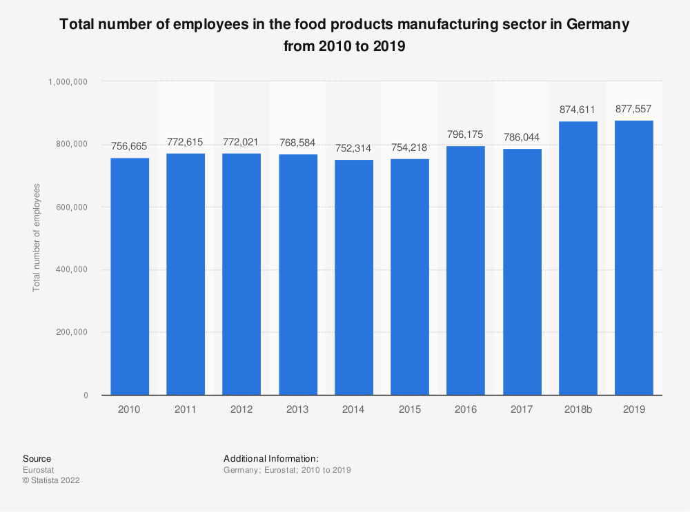 Statistic: Total number of employees in the food products manufacturing sector in Germany from 2008 to 2015 | Statista