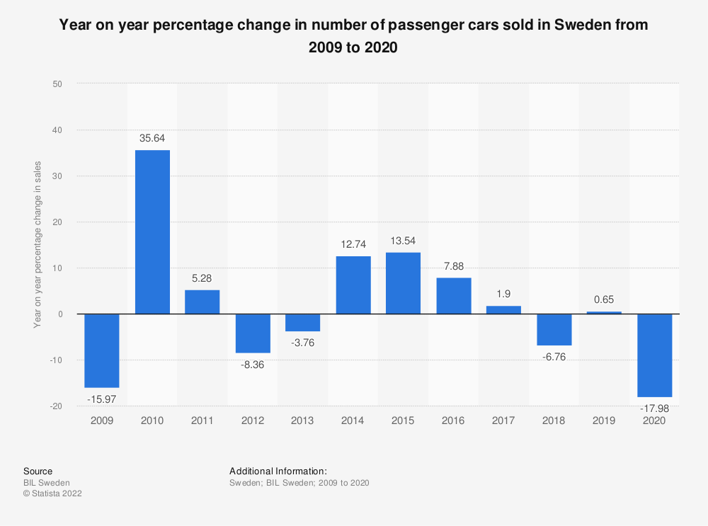Statistic: Year on year percentage change in number of passenger cars sold in Sweden from 2009 to 2018 | Statista