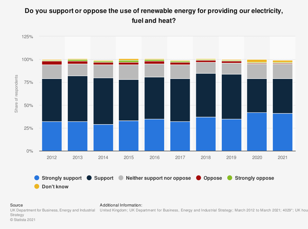 Statistic: Do you support or oppose the use of renewable energy for providing our electricity, fuel and heat? | Statista