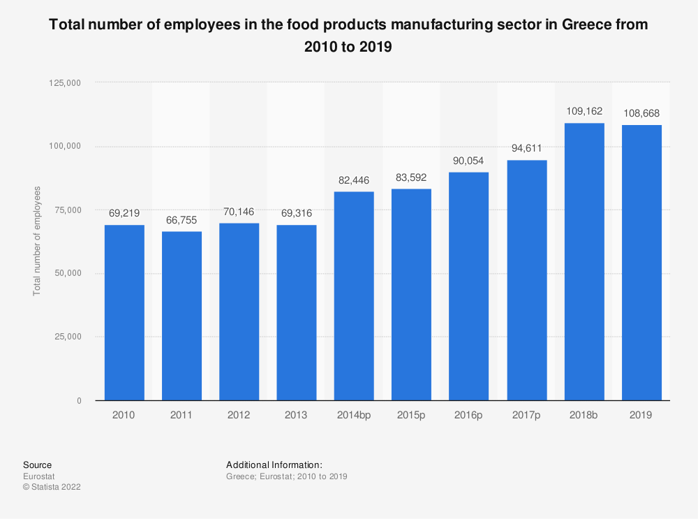 Statistic: Total number of employees in the food products manufacturing sector in Greece from 2008 to 2015 | Statista
