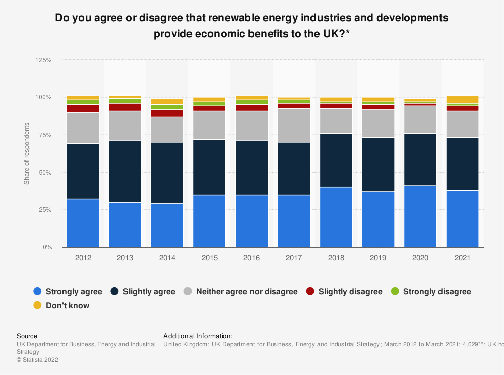 Statistic: Do you agree or disagree that renewable energy industries and developments provide economic benefits to the UK?* | Statista