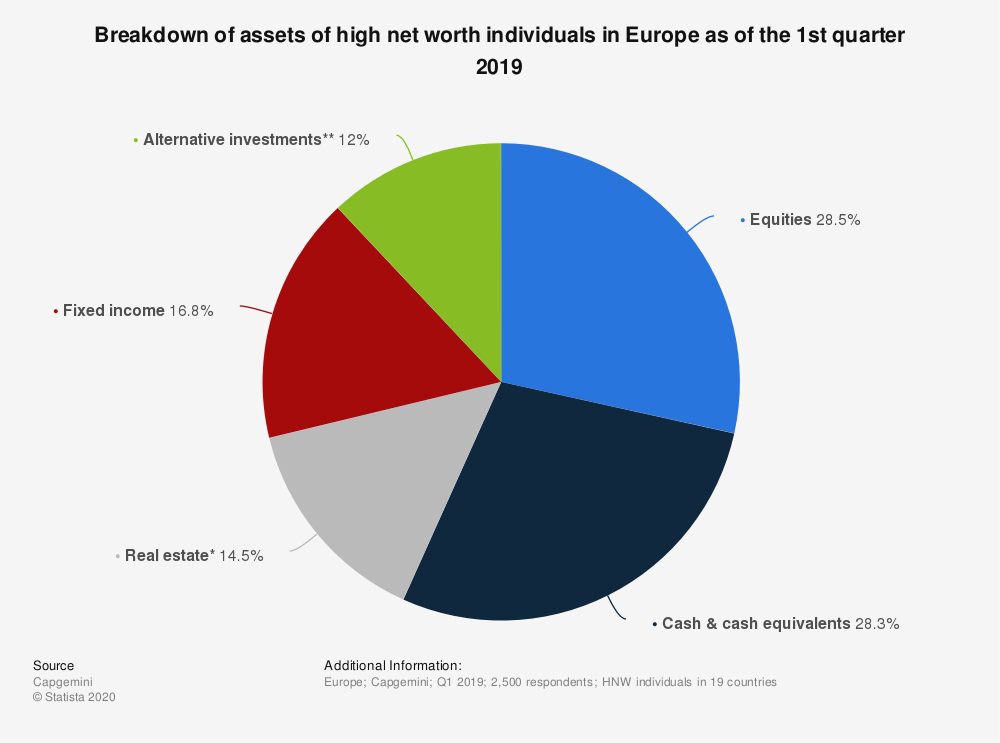 Statistic: Breakdown of assets of high net worth individuals in Europe as of the 1st quarter 2018 | Statista