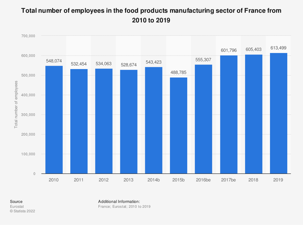 Statistic: Total number of employees in the food products manufacturing sector of France from 2008 to 2015 | Statista