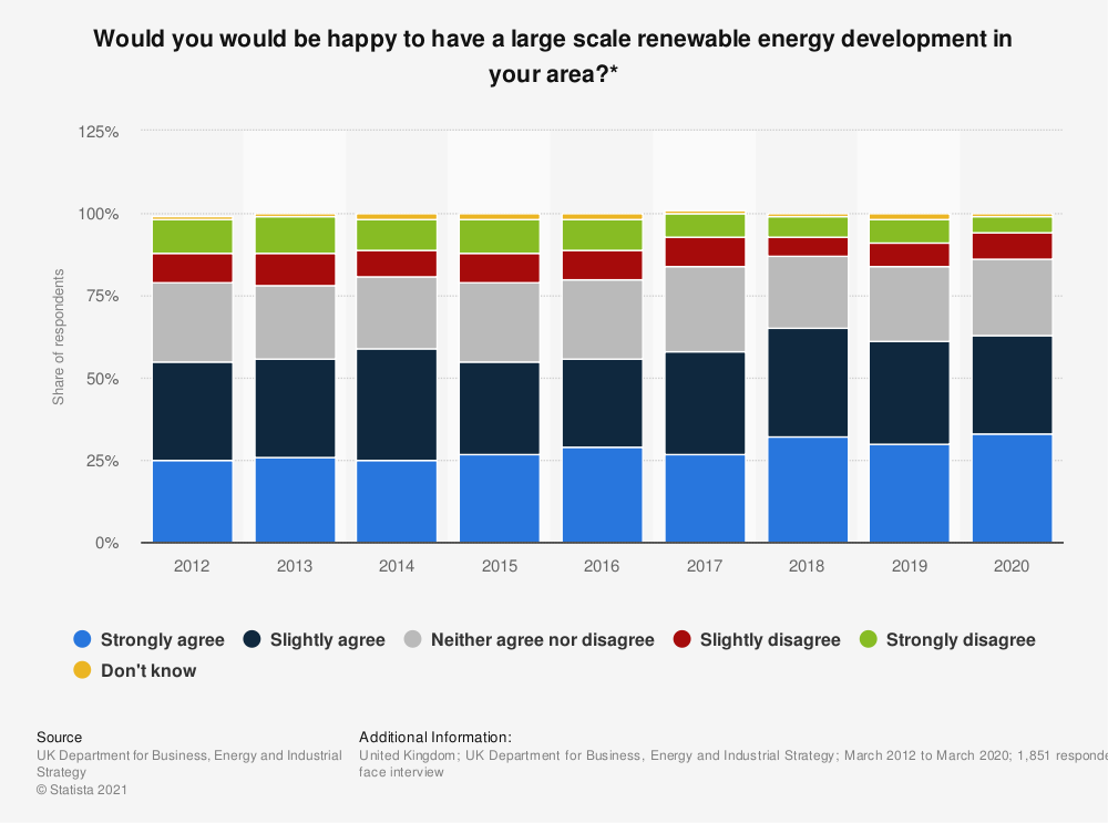 Statistic: Would you would be happy to have a large scale renewable energy development in your area?* | Statista