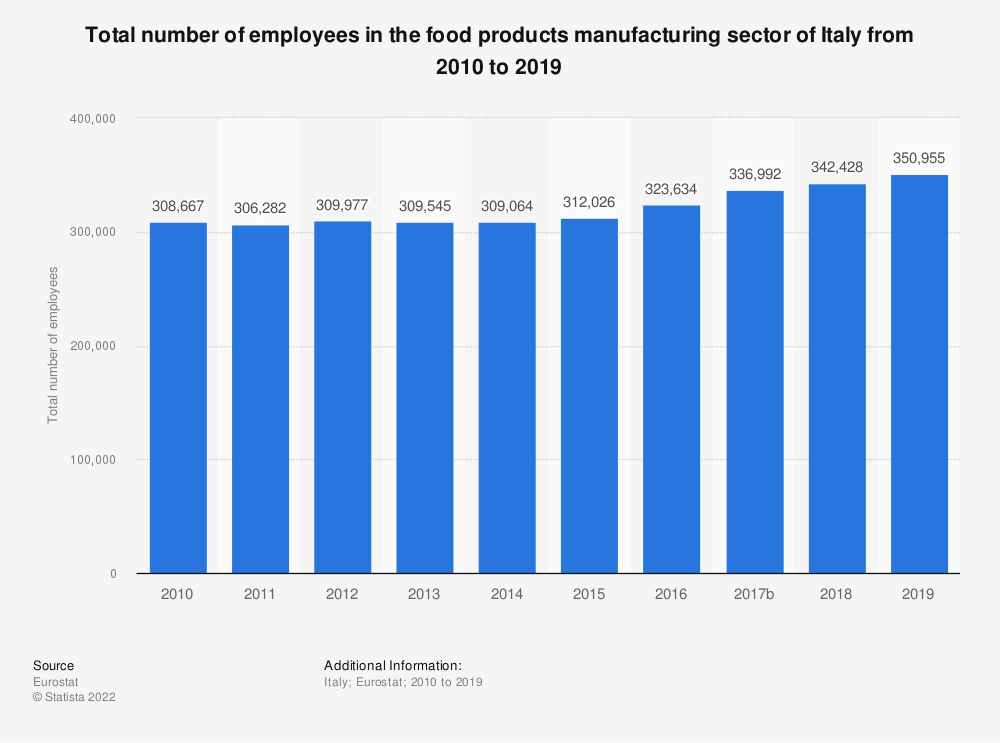Statistic: Total number of employees in the food products manufacturing sector of Italy from 2008 to 2015 | Statista