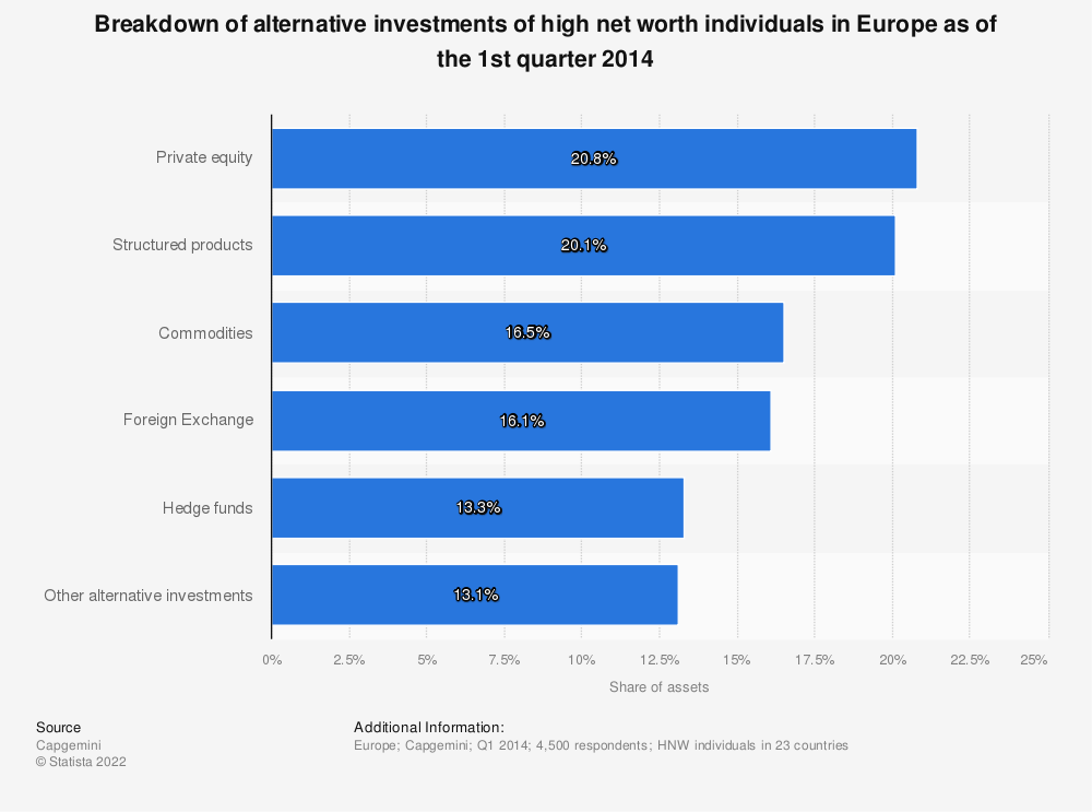 Statistic: Breakdown of alternative investments of high net worth individuals in Europe as of the 1st quarter 2014  | Statista