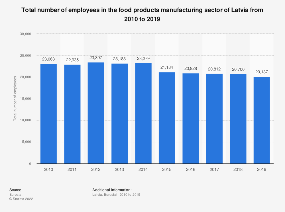 Statistic: Total number of employees in the food products manufacturing sector of Latvia from 2008 to 2015 | Statista