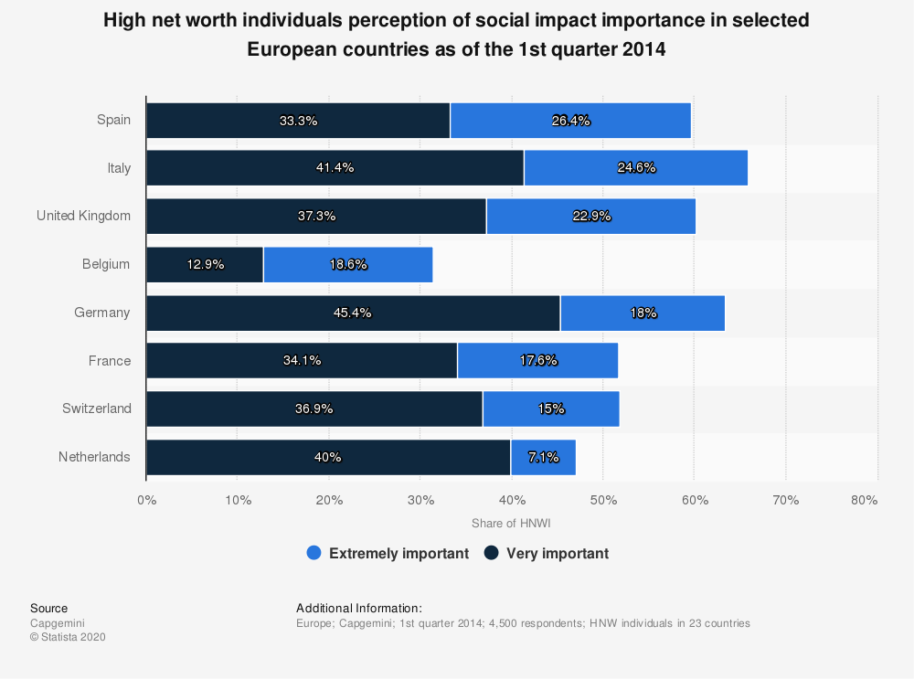 Statistic: High net worth individuals perception of social impact importance in selected European countries as of the 1st quarter 2014  | Statista