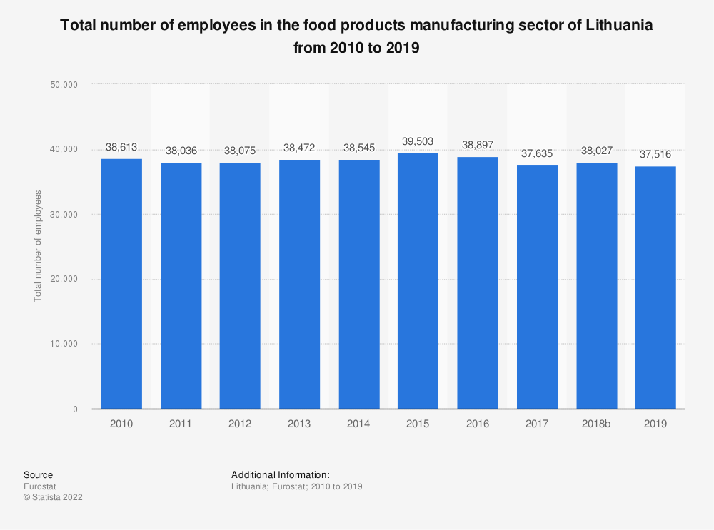Statistic: Total number of employees in the food products manufacturing sector of Lithuania from 2008 to 2015 | Statista