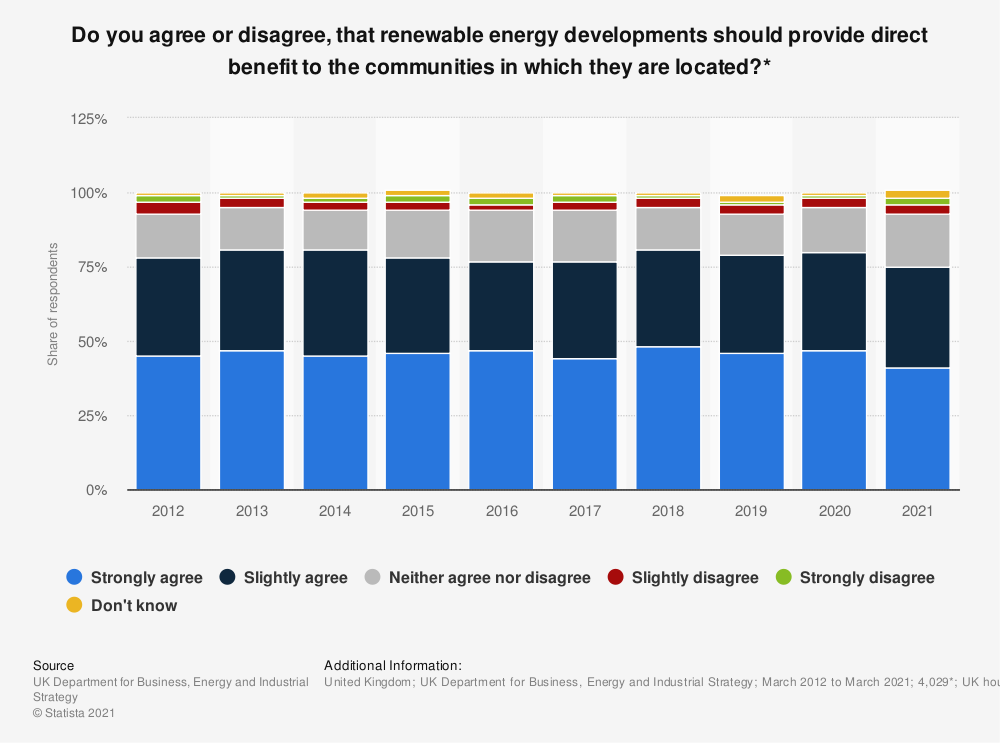 Statistic: Do you agree or disagree, that renewable energy developments should provide direct benefit to the communities in which they are located?* | Statista