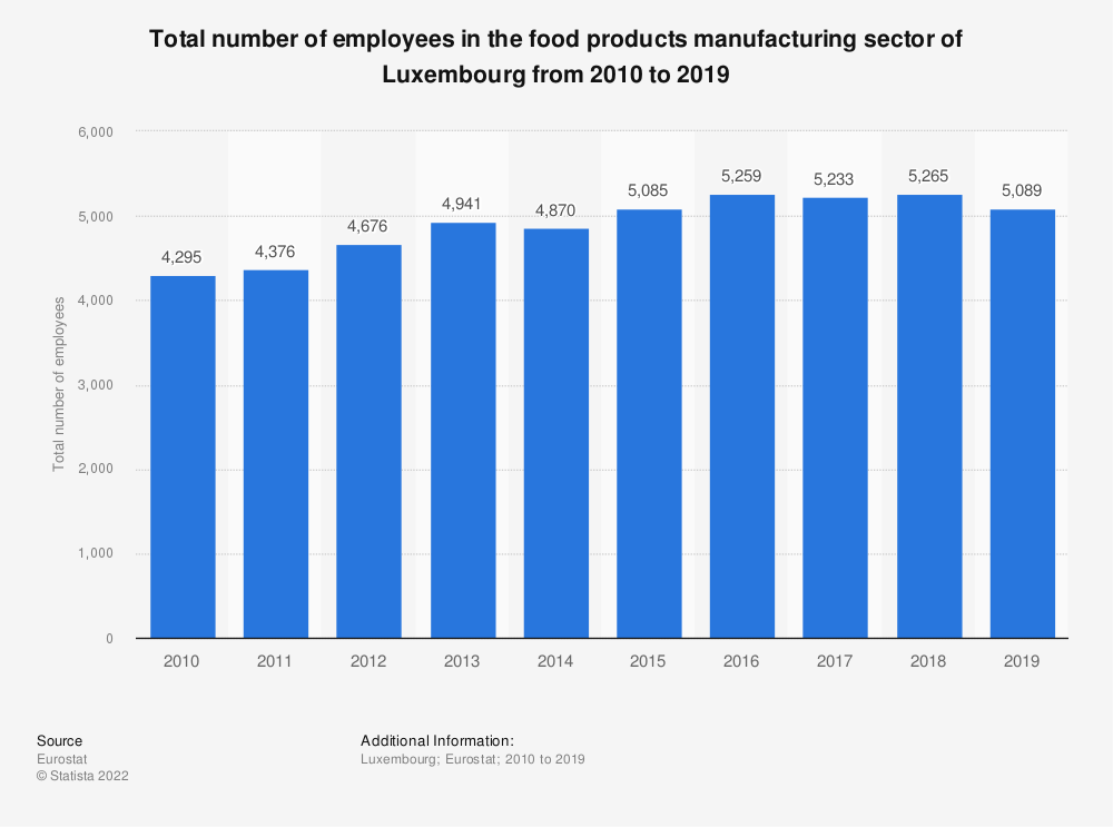 Statistic: Total number of employees in the food products manufacturing sector of Luxembourg from 2009 to 2015 | Statista