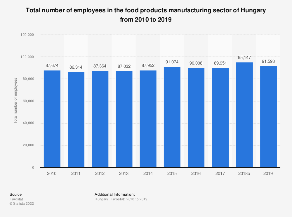 Statistic: Total number of employees in the food products manufacturing sector of Hungary from 2008 to 2015 | Statista