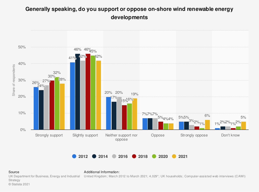 Statistic: Generally speaking, do you support or oppose on-shore wind renewable energy developments* | Statista