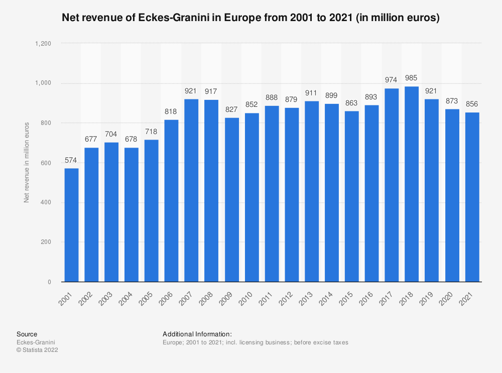 Statistic: Net revenue of Eckes-Granini in Europe from 2001 to 2019 (in million euros) | Statista
