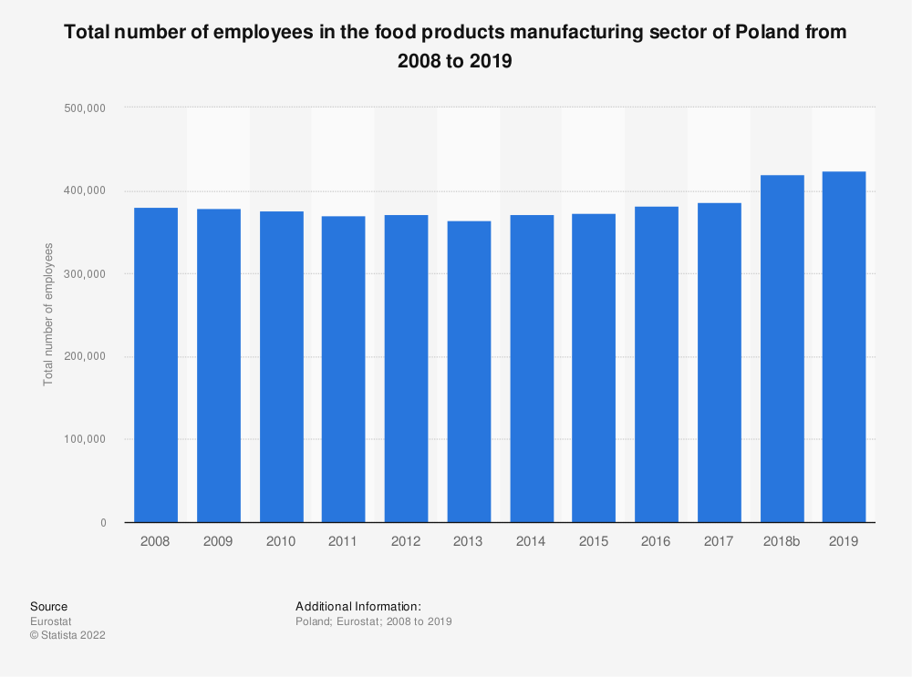 Statistic: Total number of employees in the food products manufacturing sector of Poland from 2008 to 2015 | Statista