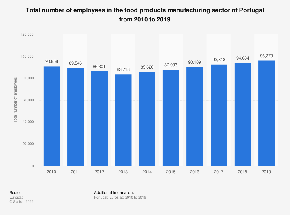 Statistic: Total number of employees in the food products manufacturing sector of Portugal from 2008 to 2015 | Statista