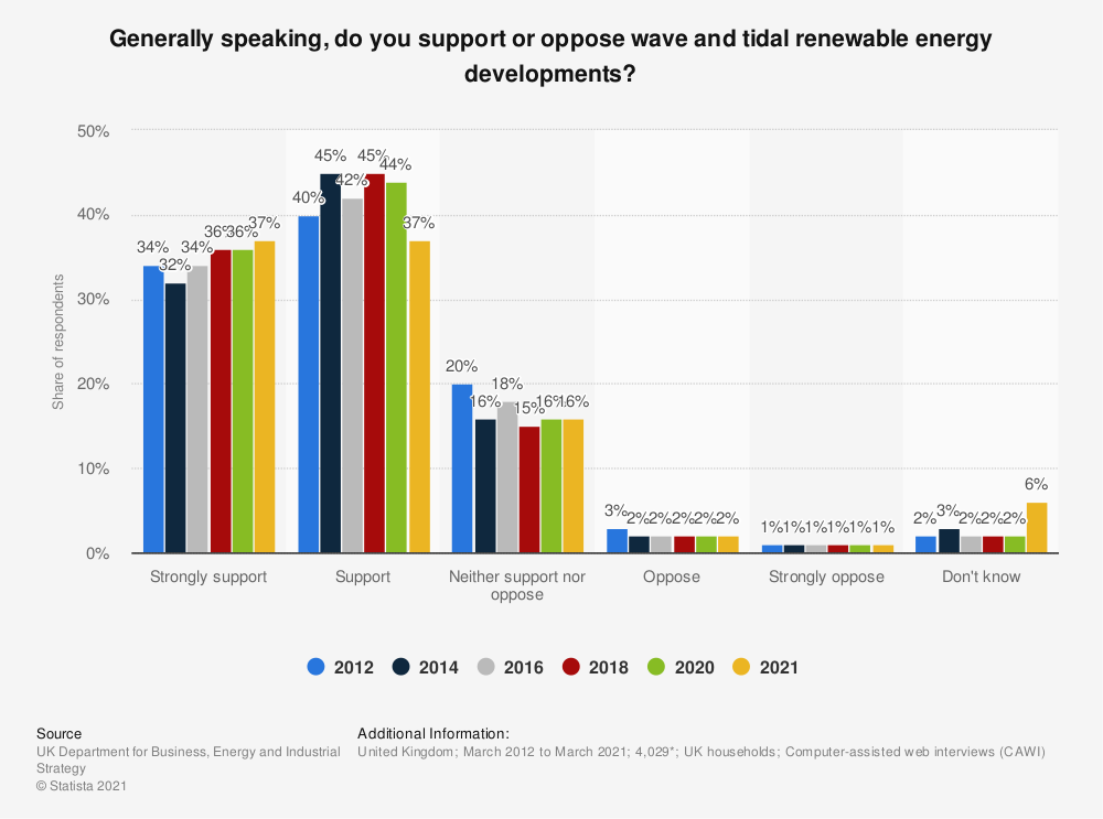 Statistic: Generally speaking, do you support or oppose wave and tidal renewable energy developments?* | Statista